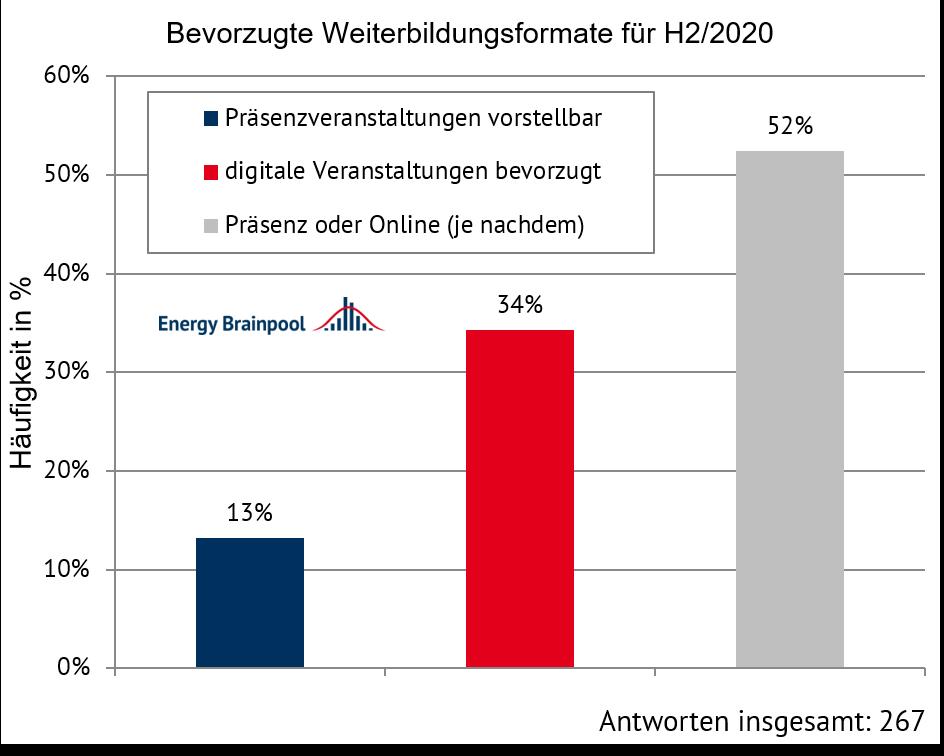 Umfrageergebnis für das zweite Halbjahr 2020 (Quelle: Energy Brainpool)