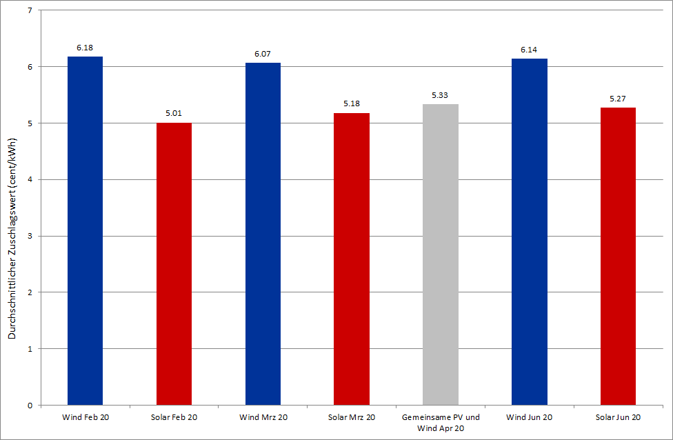 durchschnittliche Zuschlagswerte für Ausschreibungen PV und Wind an Land in Deutschland in 2020 (Quelle: Energy Brainpool)