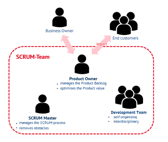 The three roles in the SCRUM Team