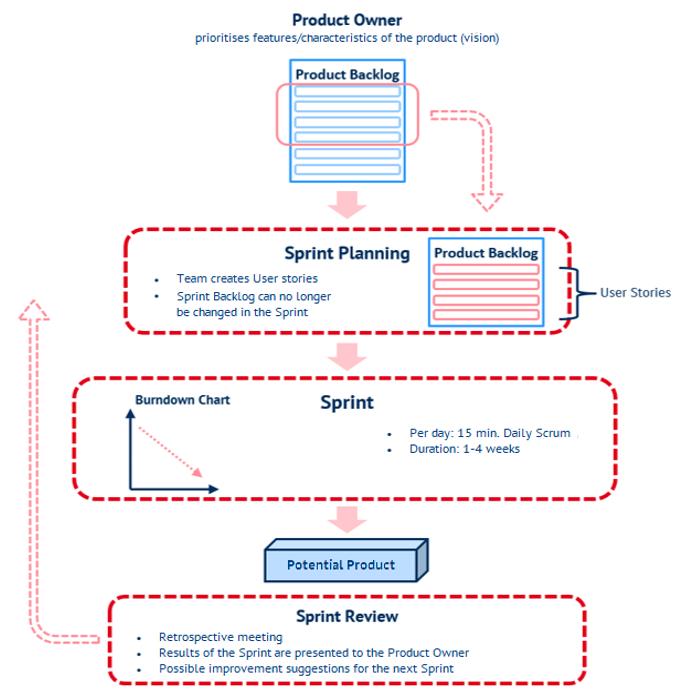 SRUM Process