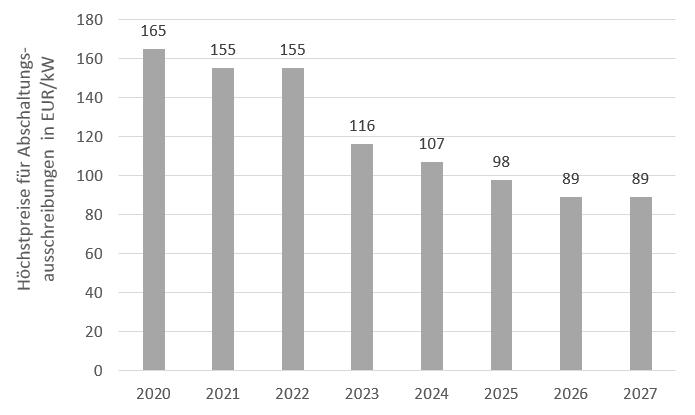 Höchstpreise in den Ausschreibungen zur Abschaltung von Steinkohlekraftwerken in EUR/kW (Quelle: Energy Brainpool), Kohleausstieg