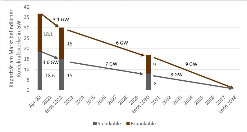 Abschaltungsplan der deutschen Kohlekraftwerke bis 2038 (Quelle: Energy Brainpool), Kohleausstieg