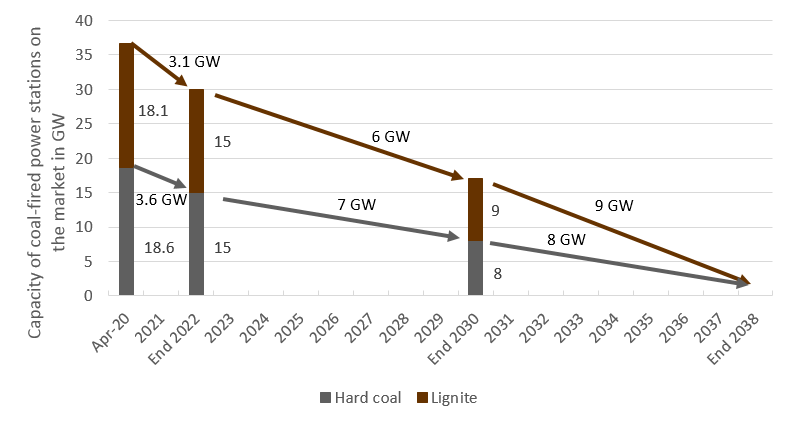 Shutdown plan of German coal-fired power plants until 2038 (Source: Energy Brainpool), coal phase-out