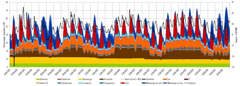 Stromerzeugung und Day-Ahead-Preise im Juni 2020 in Deutschland (Quelle: Energy Brainpool)