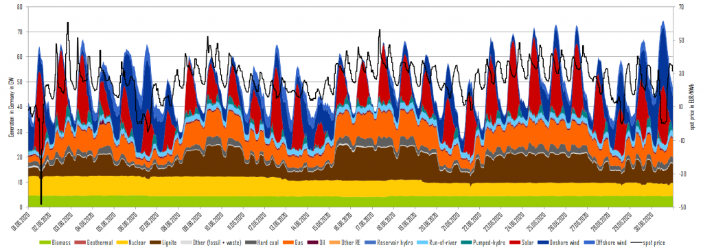 power generation and day-ahead prices in June 2020 in Germany (source: Energy Brainpool)