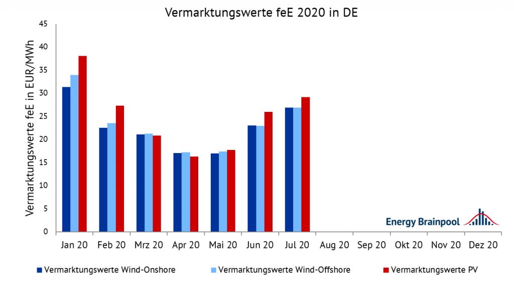 Vermarktungswerte für Wind-Onshore, Wind-Offshore und PV im Jahr 2020 in EUR/MWh, Energy Brainpool