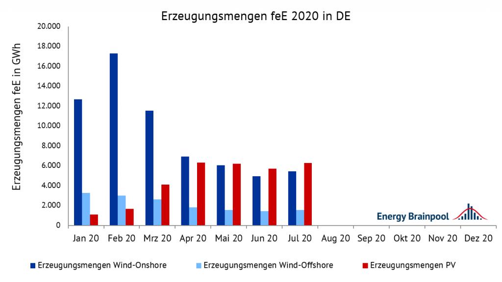 Erzeugungsmengen für Wind-Onshore, Wind-Offshore und PV im Jahr 2020 in GWh., Vermarktungswerte, Energy Brainpool