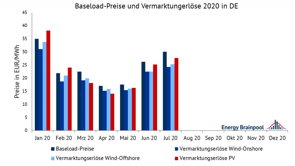 Entwicklung des Baseload-Preises sowie der Vermarktungserlöse für Wind-Onshore, Wind-Offshore und PV in EUR/MWh im Jahr 2020, Vermarktungserlöse, Energy Brainpool