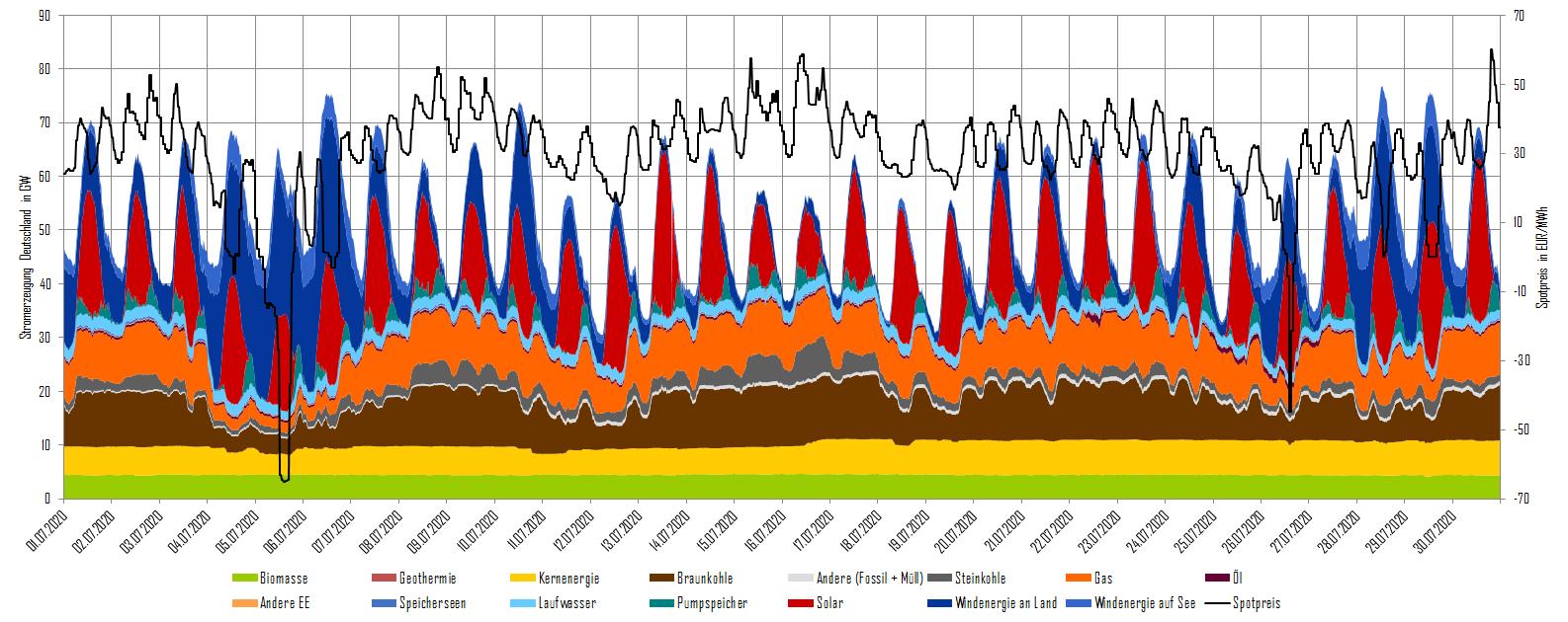 Stromerzeugung und Day-Ahead-Preise im Juli 2020 in Deutschland (Quelle: Energy Brainpool)