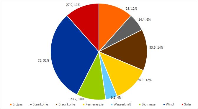Erzeugungsmengen in TWh und Anteile in Prozent verschiedener Technologien an der deutschen Nettostromerzeugung im ersten Halbjahr 2020 (Quelle: Energy Brainpool)
