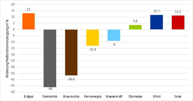 Prozentuale Veränderung der Stromerzeugung verschiedener Technologen 1. Halbjahr 2020 im Vergleich zu 1. Halbjahr 2019 (Quelle: Energy Brainpool)