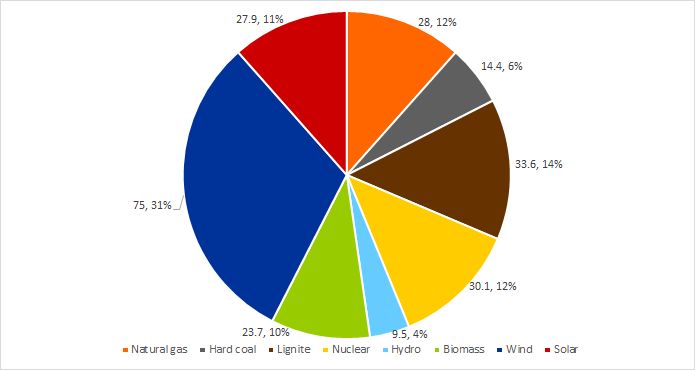 Generation in TWh and shares in percent of German net electricity generation from various technologies in the first half of 2020 (source: Energy Brainpool)