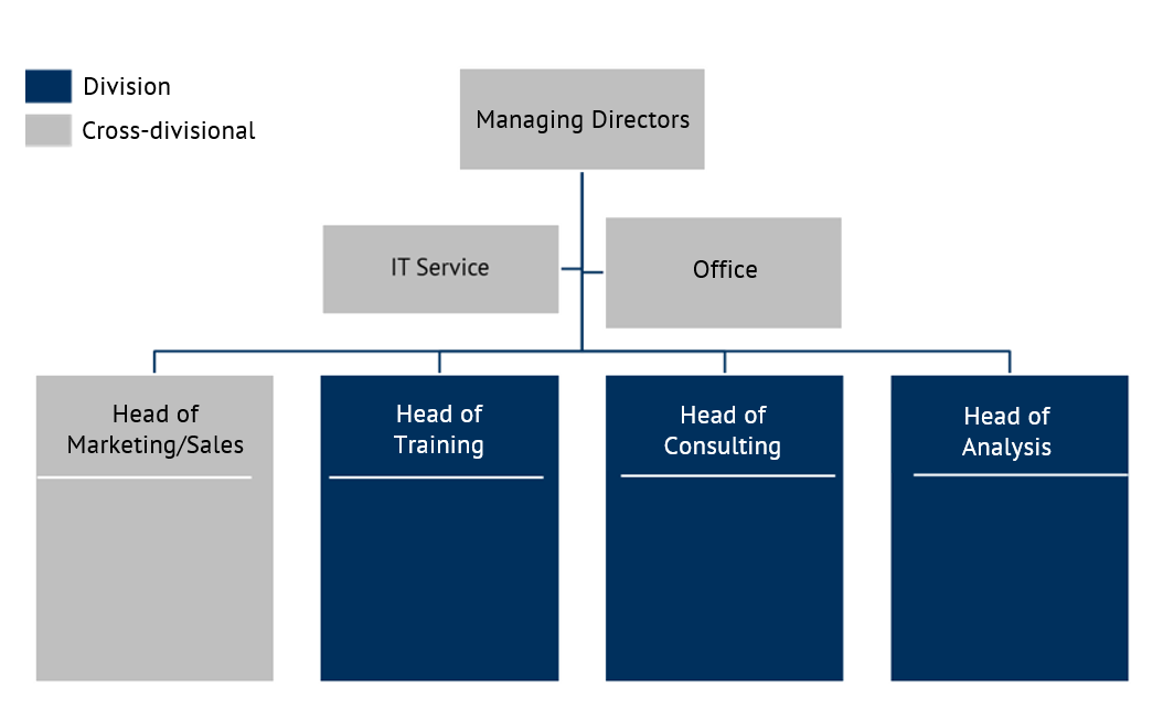 Old organisation chart from Energy Brainpool