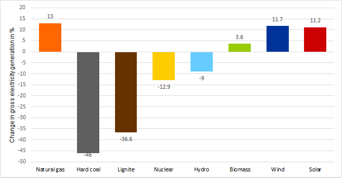 Percentage change in power generation from different technologies first half of 2020 compared to the first half of 2019 (source: Energy Brainpool).