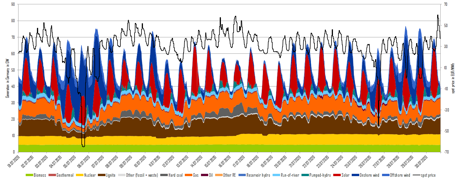 Power generation and day-ahead prices in July 2020 in Germany (source: Energy Brainpool)
