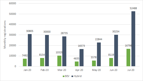 monthly registrations of electric passenger vehicles in Germany, Energy Brainpool, corona pandemic