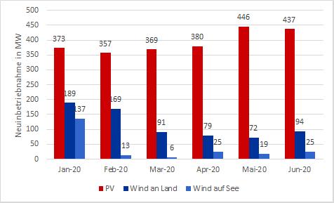 monatliche Neuinbetriebnahmen PV, Wind an Land und Wind auf See im ersten Halbjahr 2020 in MW, Energy Brainpool. Corona-Pandemie