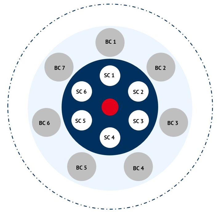 New organisation chart Energy Brainpool (Business Circles (BC) are the areas where the actual business activity, value creation and interaction with the market takes place. SC: Service Circles support BC in its activities, this includes the Management).