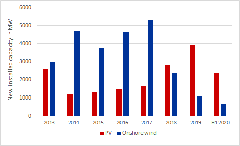 annual newly installed capacity PV and onshore wind 2013 to June 2020, Energy Brainpool, corona pandemic
