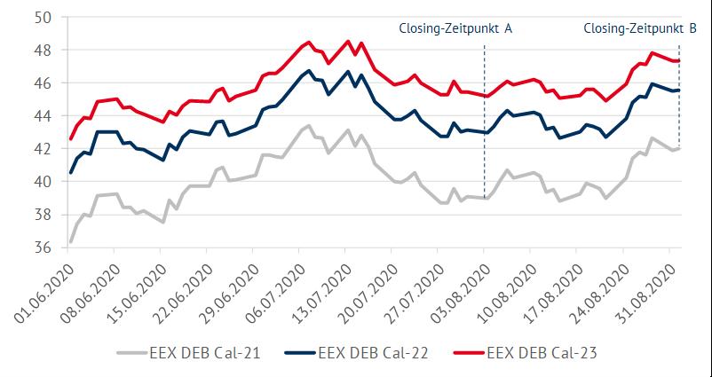 Vergleich der Terminmarktpreise für zwei verschiedene Zeitpunkte des PPA-Abschlusses, Energy Brainpool