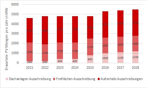 Ausschreibungsmengen und erwarteter Zubau außerhalb der Ausschreibungen in MW nach EEG-Novelle 2021 in Deutschland, Energy Brainpool