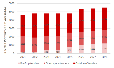 tender volumes for onshore wind and expected additional capacity for offshore wind in MW according to EEG amendment 2021 in Germany (source: Energy Brainpool)