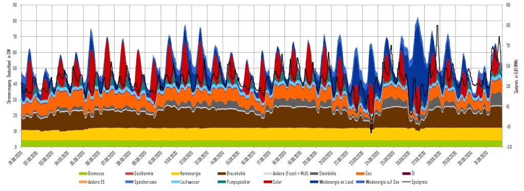 Stromerzeugung und Day-Ahead-Preise im August 2020 in Deutschland, Steinkohle, Energy Brainpool