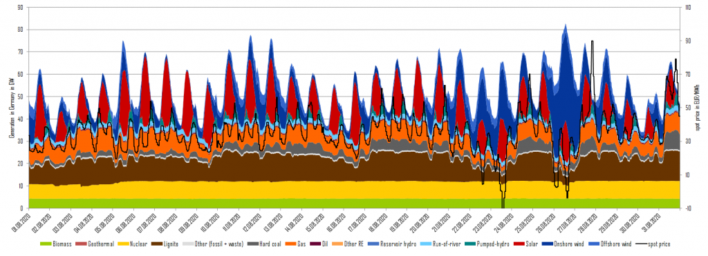 power generation and day-ahead prices in August 2020 in Germany, Energy Brainpool