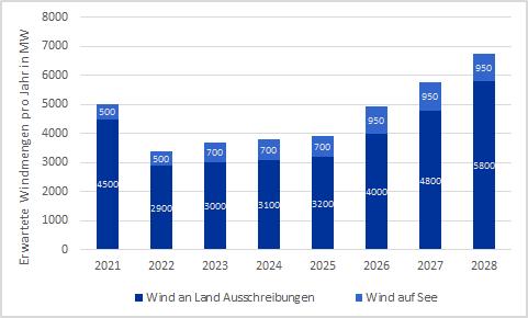 Ausschreibungsmengen für Wind an Land und erwarteter Zubau für Wind auf See in MW nach EEG-Novelle 2021 in Deutschland, Energy Brainpool