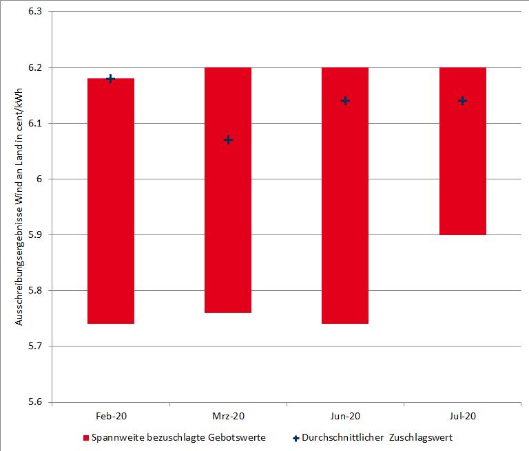 Spannweite bezuschlagter Gebotswerte und durchschnittlicher Zuschlagswert in den Ausschreibungen für Wind an Land seit Beginn 2020 in ct/kWh, Steinkohle, Energy Brainpool