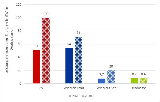 installierte Leistung erneuerbarer Energien in GW in Deutschland in 2020 und in 2030 nach EEG Novelle 2021, Energy Brainpool