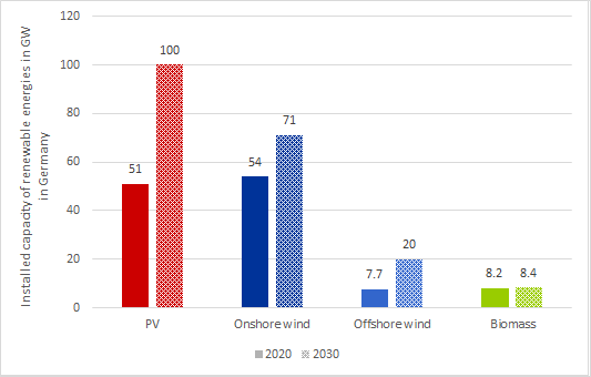installed capacity of renewable energies in GW in Germany in 2020 and in 2030 according to the EEG amendment 2021 (source: Energy Brainpool)