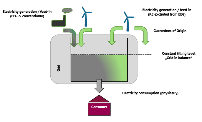 "Figure 1: The metaphor of the ""power lake"" (Source: Market Analysis Green Power II, Federal Environment Agency)"