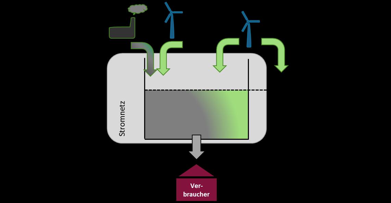 """Abbildung 1: Die Metapher des """"Stromsees"""" (Quelle: Marktanalyse Ökostrom II, Umweltbundesamt)"""