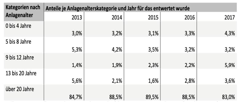 Abbildung 4: Inbetriebnahme-Daten der Lieferanlagen und deren Anteile an den Entwertungsmengen (Quelle: Marktanalyse Ökostrom II, Umweltbundesamt)