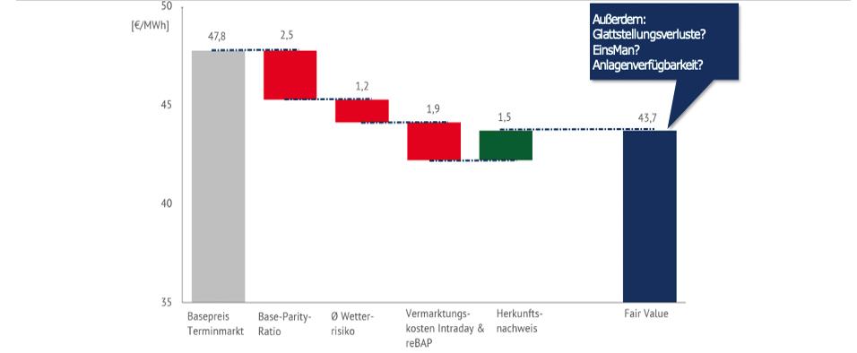 Abbildung 5: Beispielhafte PPA Fair Value Berechnung, Beispiel PV in Deutschland 2020 (Quelle: Energy Brainpool)