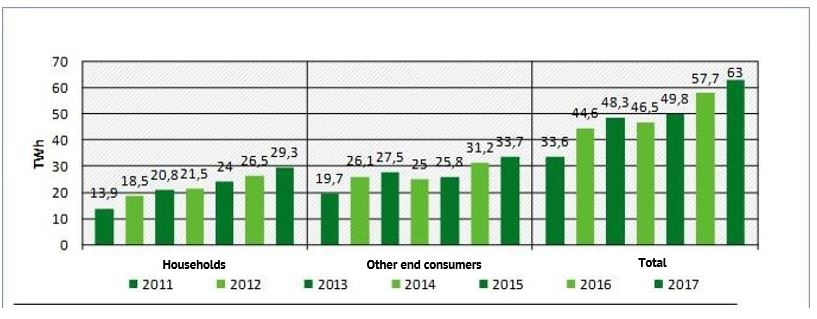 Figure 2: Green electricity sales from 2011 to 2017 (Source: Market Analysis Green Electricity II, Federal Environment Agency)