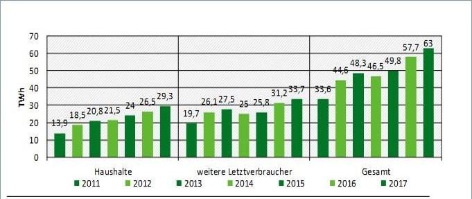Abbildung 2: Ökostromabsatz von 2011 bis 2017 (Quelle: Marktanalyse Ökostrom II, Umweltbundesamt)