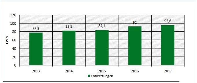Abbildung 3: Entwertungen von HKN im Rahmen der Stromkennzeichnung (Jahr = Lieferjahr) (Quelle: Marktanalyse Ökostrom II, Umweltbundesamt)