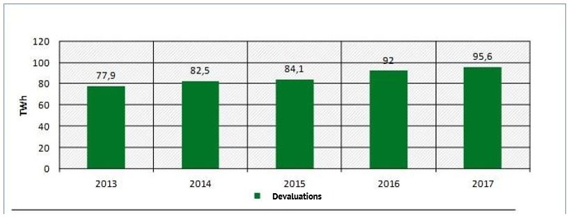 Figure 3: Devaluations of GoOs in the context of electricity labelling (year = delivery year) (Source: Market Analysis Green Electricity II, Federal Environment Agency)