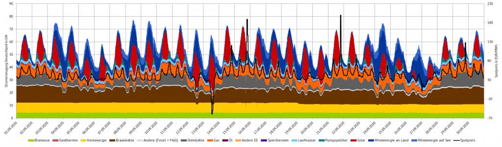Stromerzeugung und Day-Ahead-Preise im September 2020 in Deutschland (Quelle: Energy Brainpool), EEG-Novelle