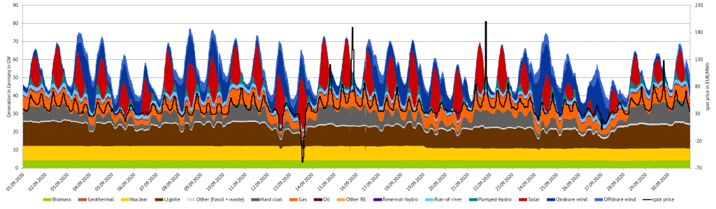 power generation and day-ahead prices in September 2020 in Germany, EEG amendment, Energy Brainpool