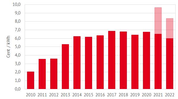 Entwicklung der EEG-Umlage von 2010 bis 2022 (schraffierter Bereich: Höhe der EEG-Umlage ohne staatliche Deckelung) (Quelle: Energy Brainpool), Oktober