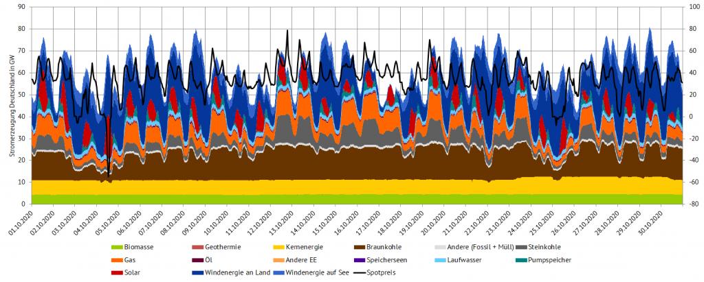 Stromerzeugung und Day-Ahead-Preise im Oktober 2020 in Deutschland (Quelle: Energy Brainpool)