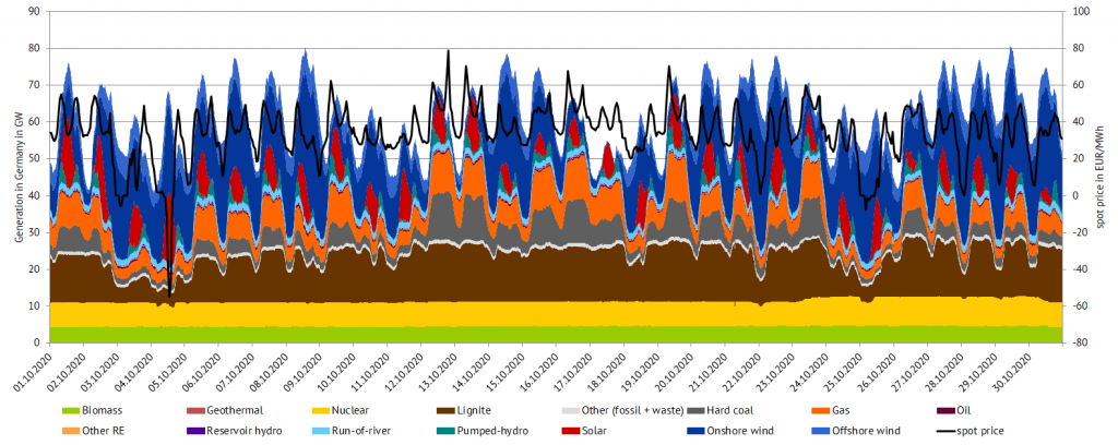 electricity generation and day-ahead prices in October 2020 in Germany (Source: Energy Brainpool), October,