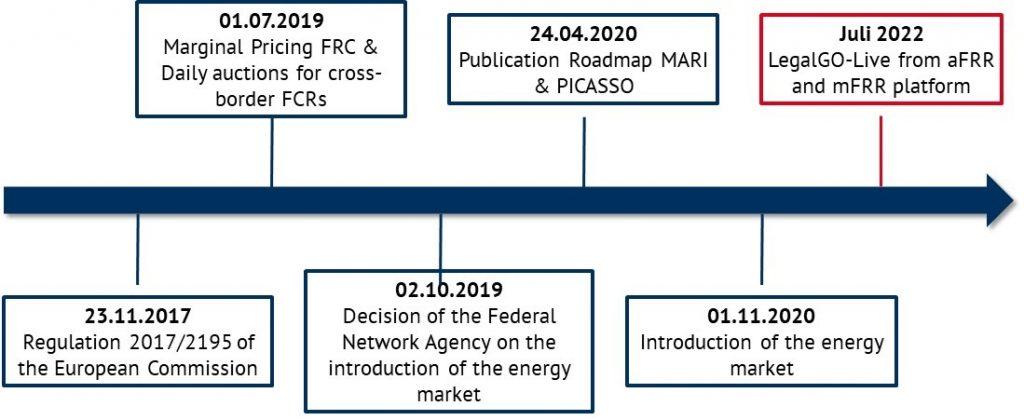 Picture 1: roadmap of the European energy market, Energy Brainpool, EEG