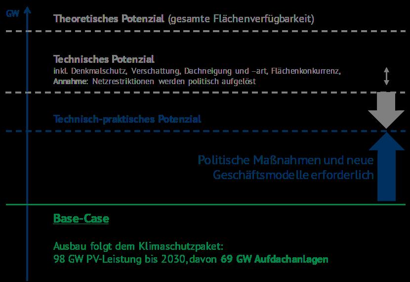 Abbildung 1: Unterscheidung der Ausbau-Potenziale im Kontext der EWS-Studie, Energy Brainpool, PV-Kleinanlagen