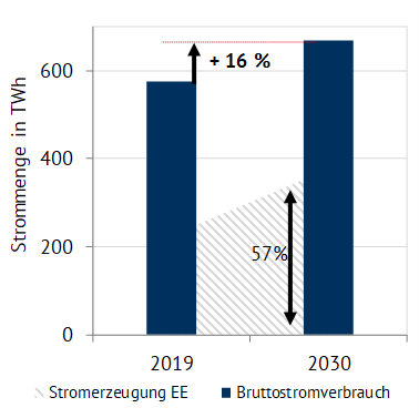 Annahme zur Entwicklung der Stromnachfrage bis 2030 und resultierende Ökostromlücke, Energy Brainpool, PV-Kleinanlagen