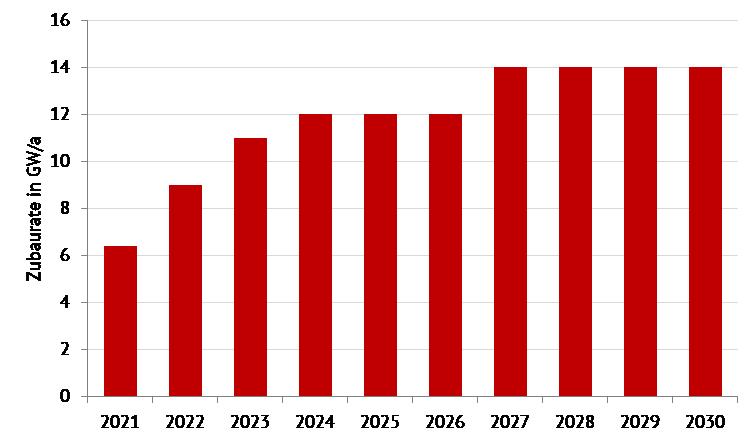 Skizze des zur Potenzialausschöpfung erforderlichen PV-Zubaupfads bis 2030 in Deutschland, Energy Brainpool, PV-Kleinanlagen
