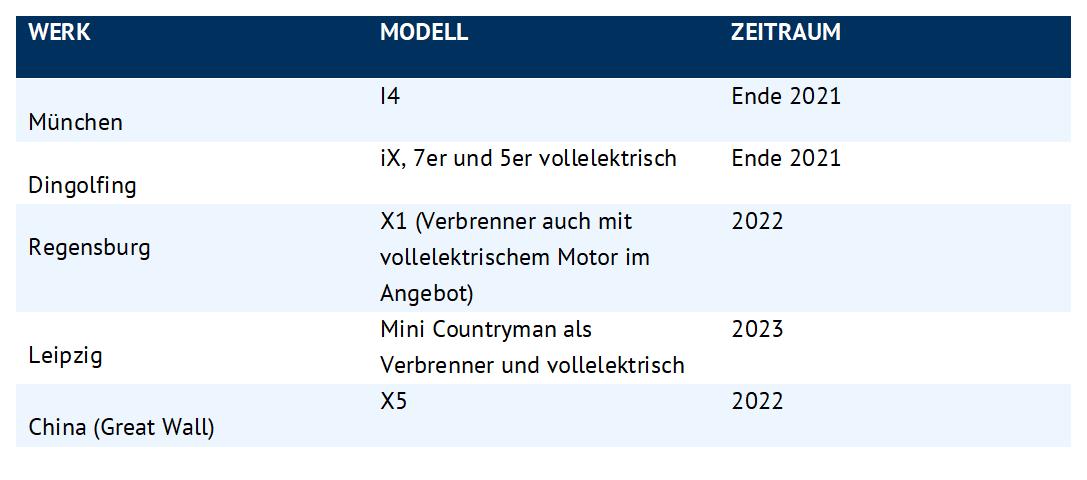 BMW-Werke und dort zukünftig montierte Modelle, Energy Brainpool, E-Mobilität